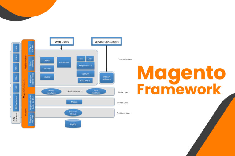 Developing magento framework